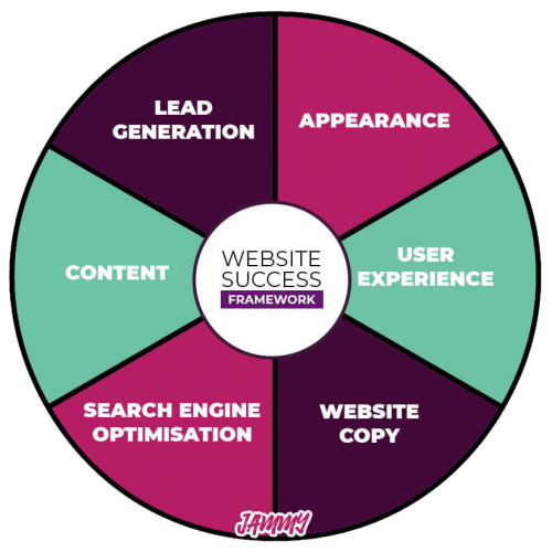 website-success-framework-jammy